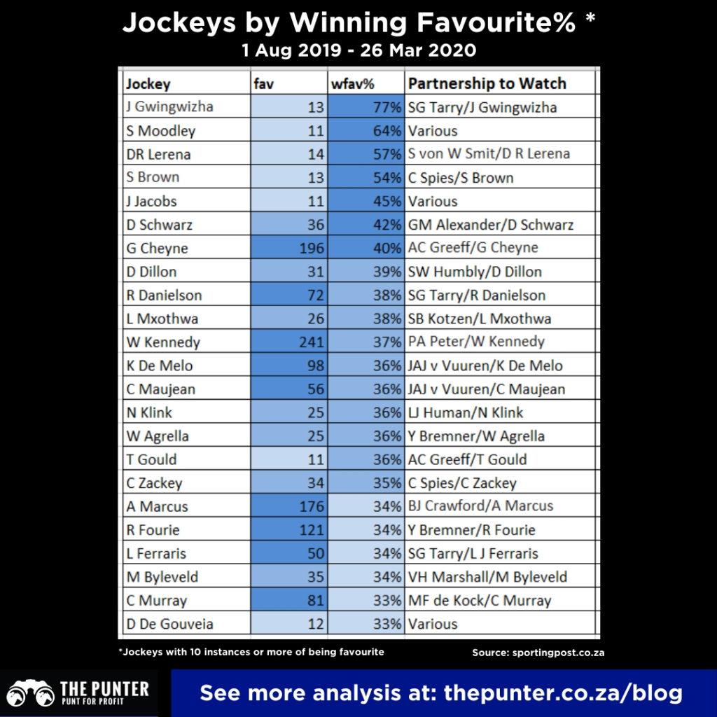 SA Horse Racing Jockeys winning& on tote favourites