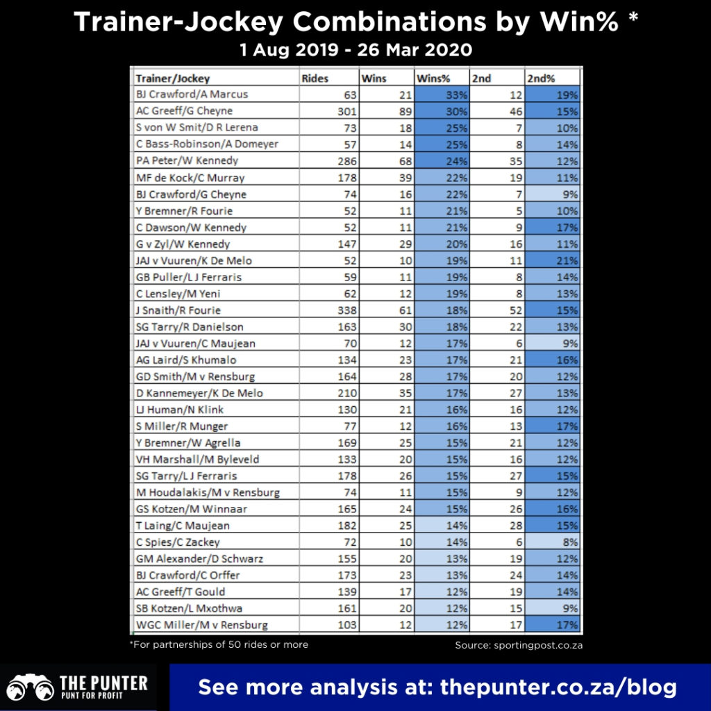 Trainers and Jockeys to follow by win percentage