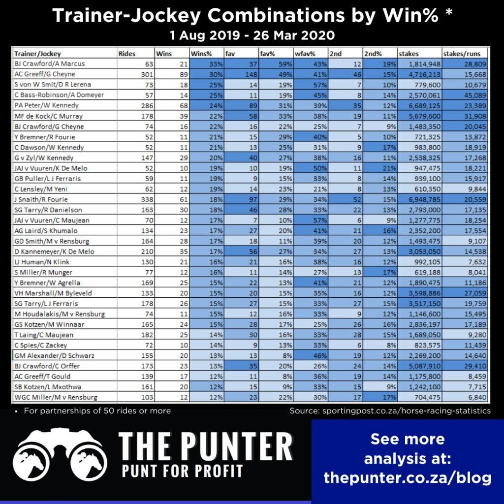 SA Horse Racing Trainers and Jockeys to follow FULL STATS