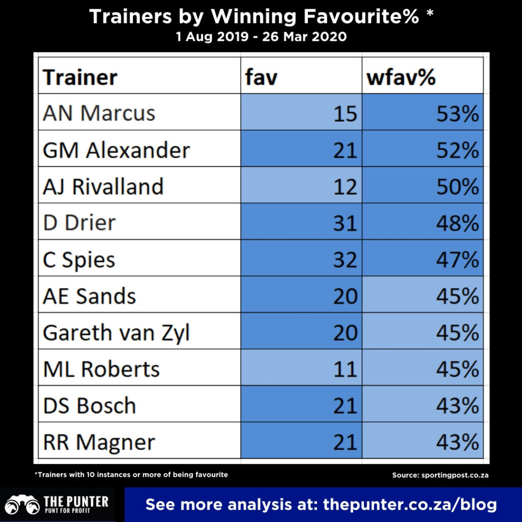SA Horse Racing Trainers winning& on tote favourite